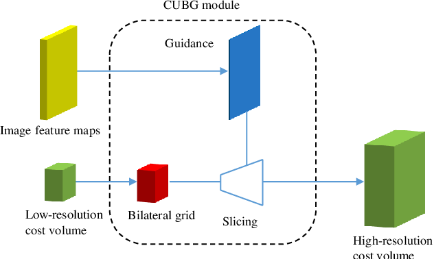 Figure 1 for Bilateral Grid Learning for Stereo Matching Network