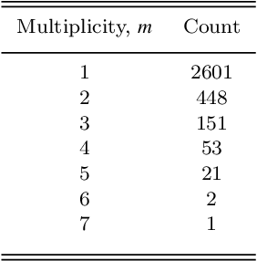 Figure 2 for On planetary systems as ordered sequences
