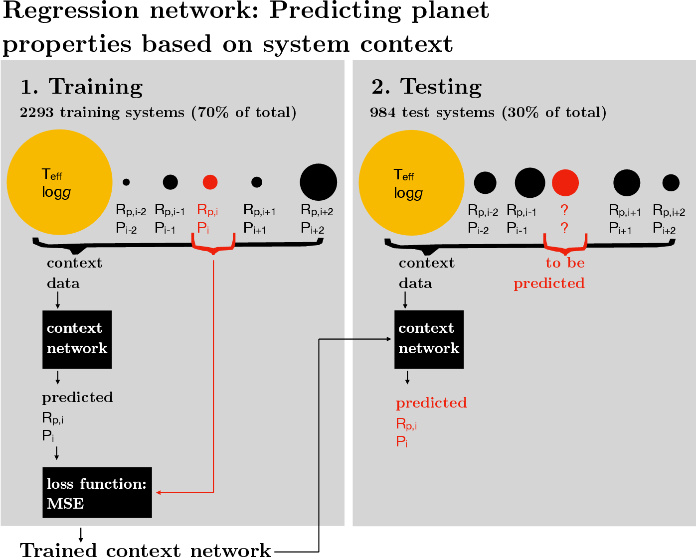 Figure 3 for On planetary systems as ordered sequences