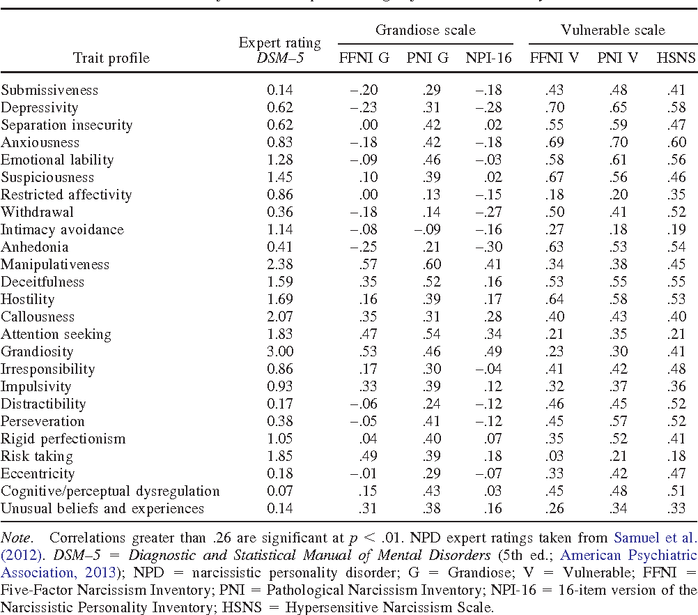 Table 2 from A comparison of the criterion validity of
