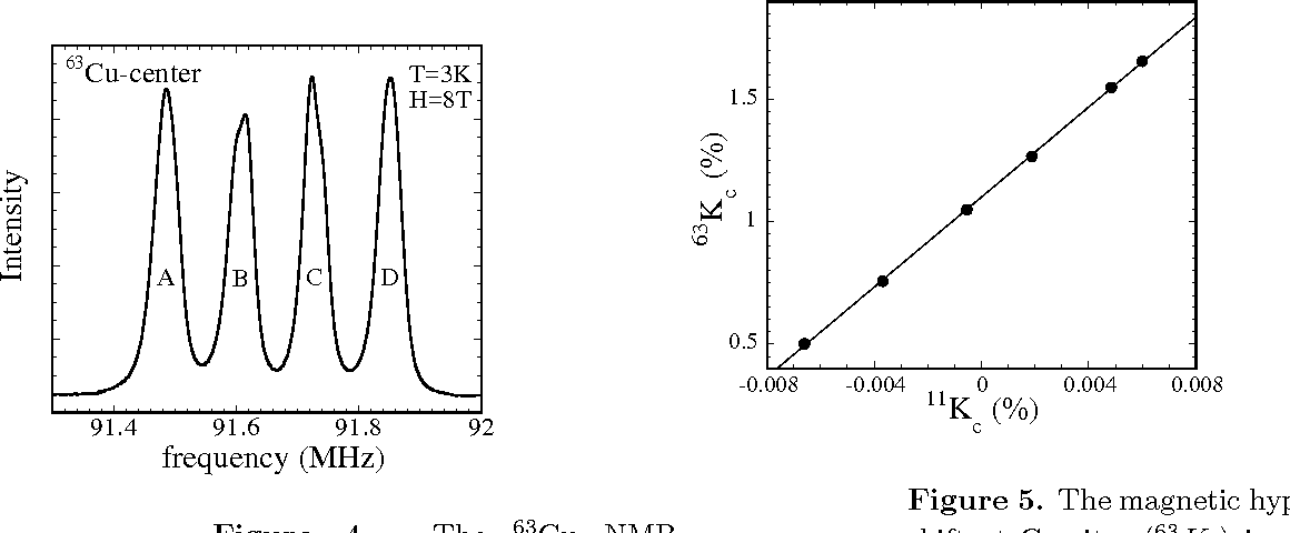 Figure 5. The magnetic hyperfine shift at Cu sites (63Kc) is plotted against the shift at B sites (11Kc). Both were taken at the same field H = 8 T along the c-axis in the temperature range below 4.2 K.