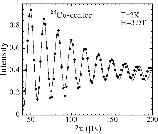 Figure 6. The spin-echo intensity of the peak B in figure 4 for the center line of 63Cu NMR spectrum is plotted as function of 2τ , where τ is the separation time between π/2 and π pulses. The data is taken at H = 3.9 T along the c-axis and T = 3 K.
