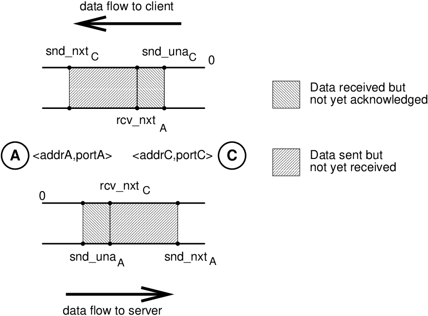 Figure 6 from TCP Splice for application layer proxy