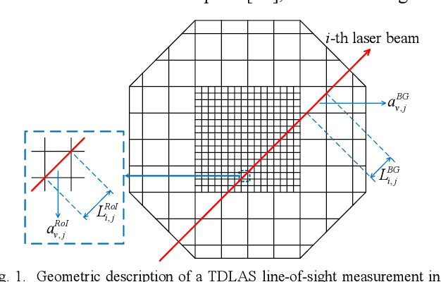 Figure 1 for Hierarchical Temperature Imaging Using Pseudo-Inversed Convolutional Neural Network Aided TDLAS Tomography