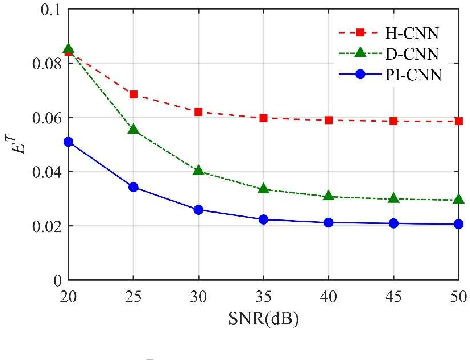 Figure 4 for Hierarchical Temperature Imaging Using Pseudo-Inversed Convolutional Neural Network Aided TDLAS Tomography