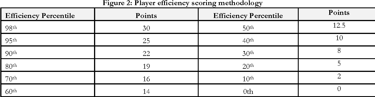 Figure 2: Player efficiency scoring methodology