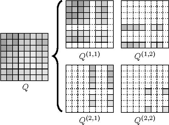 Figure 2 for Quilting Stochastic Kronecker Product Graphs to Generate Multiplicative Attribute Graphs