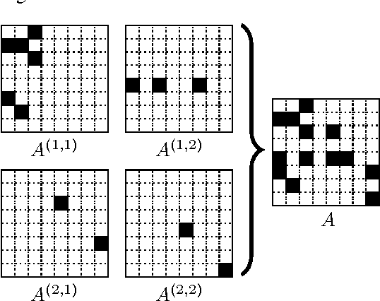 Figure 4 for Quilting Stochastic Kronecker Product Graphs to Generate Multiplicative Attribute Graphs