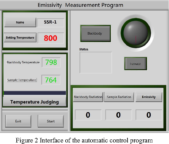 Automation Control of Emissivity Measurement Process Based
