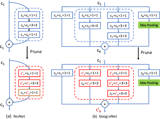 Figure 3 for Channel Pruning via Automatic Structure Search