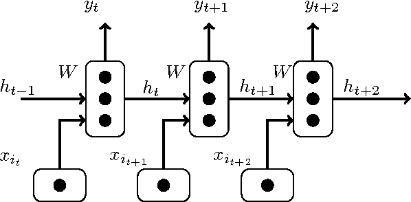 Figure 1 for Accelerate RNN-based Training with Importance Sampling