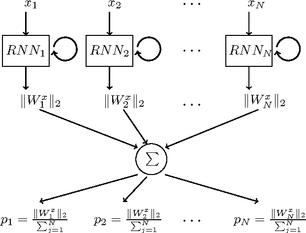 Figure 2 for Accelerate RNN-based Training with Importance Sampling
