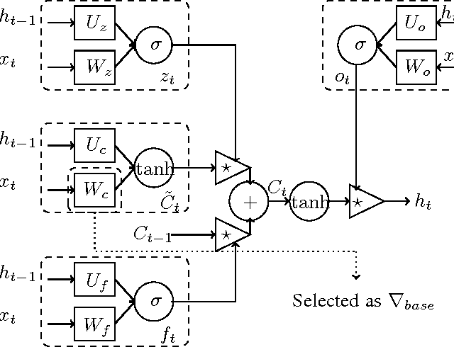 Figure 3 for Accelerate RNN-based Training with Importance Sampling