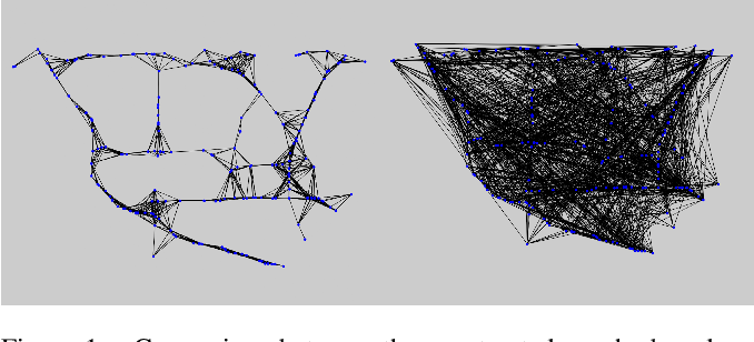 Figure 1 for 3D Graph Convolutional Networks with Temporal Graphs: A Spatial Information Free Framework For Traffic Forecasting