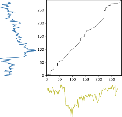 Figure 3 for 3D Graph Convolutional Networks with Temporal Graphs: A Spatial Information Free Framework For Traffic Forecasting