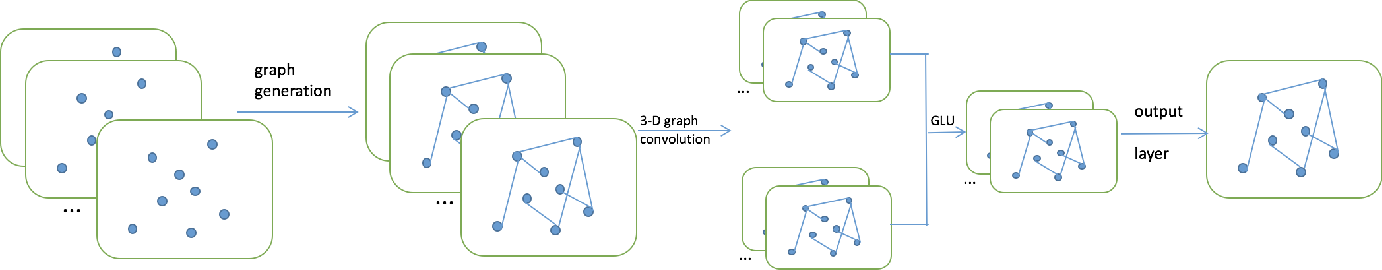 PDF] 3D Graph Convolutional Networks with Temporal Graphs: A Spatial