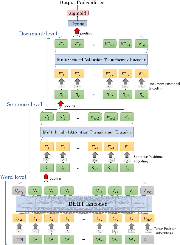 Figure 1 for Hierarchical Transformer Networks for Longitudinal Clinical Document Classification