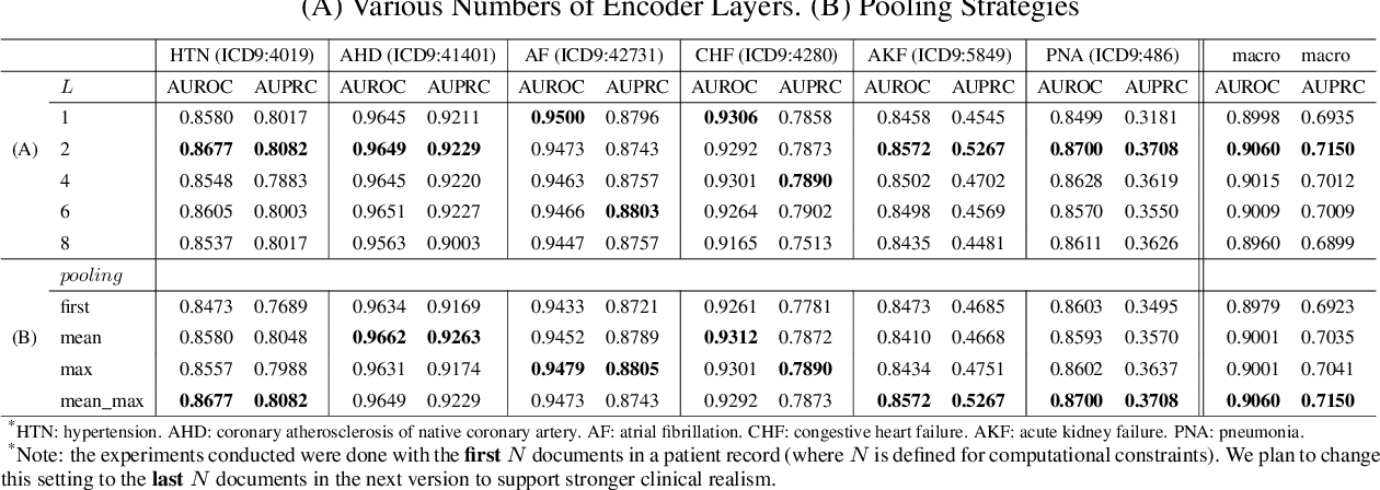 Figure 3 for Hierarchical Transformer Networks for Longitudinal Clinical Document Classification