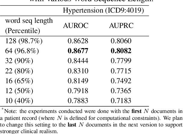 Figure 4 for Hierarchical Transformer Networks for Longitudinal Clinical Document Classification