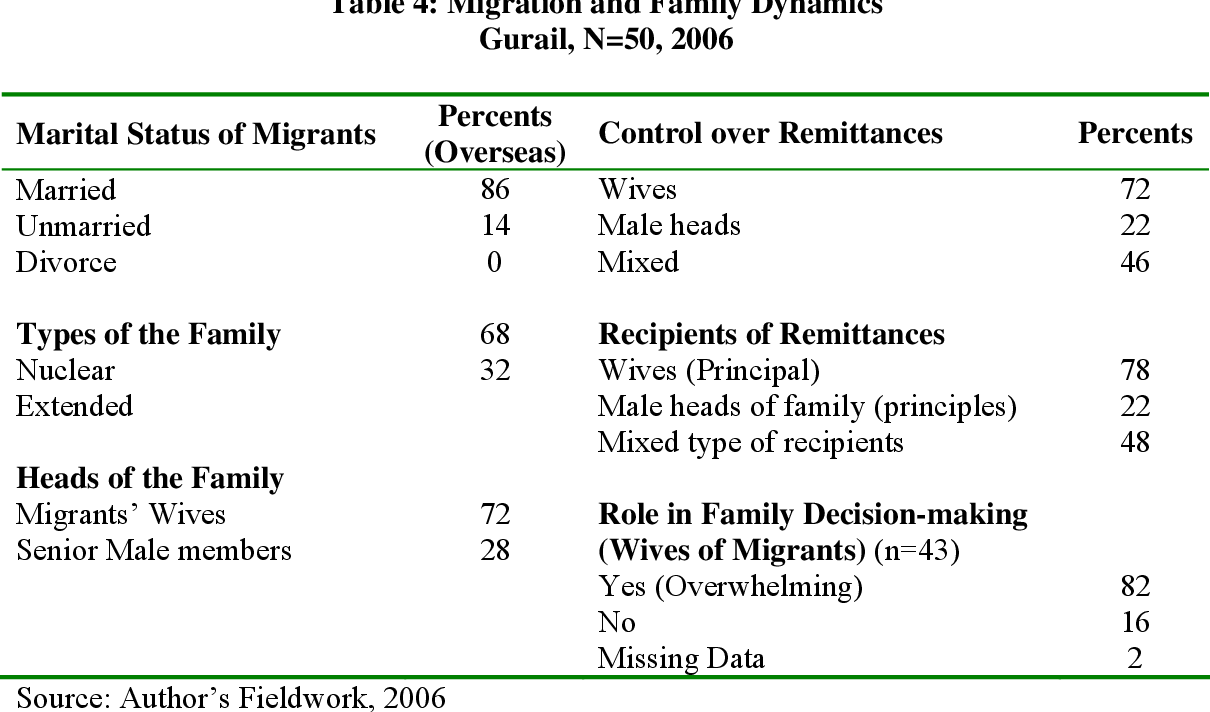 Migration and Social Development: A Family Perspective - Semantic