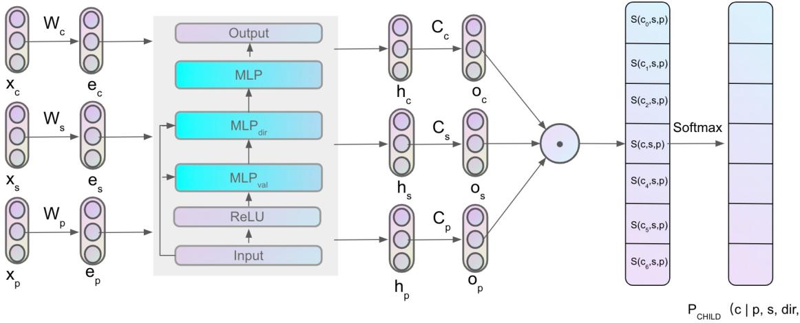 Figure 1 for Second-Order Unsupervised Neural Dependency Parsing