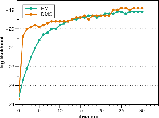 Figure 4 for Second-Order Unsupervised Neural Dependency Parsing