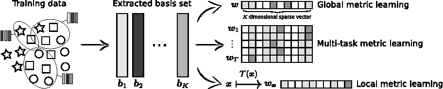 Figure 1 for Sparse Compositional Metric Learning
