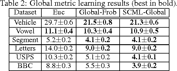 Figure 3 for Sparse Compositional Metric Learning