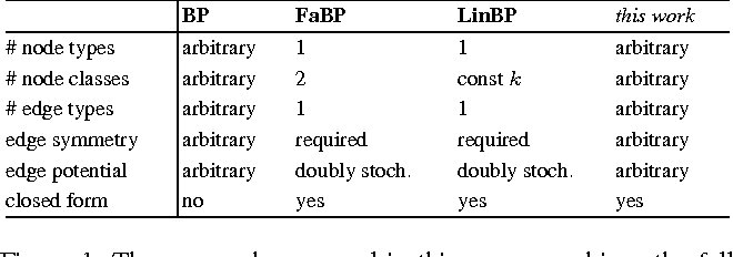 Figure 1 for The Linearization of Belief Propagation on Pairwise Markov Networks