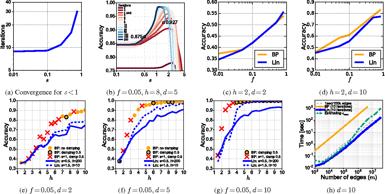 Figure 2 for The Linearization of Belief Propagation on Pairwise Markov Networks