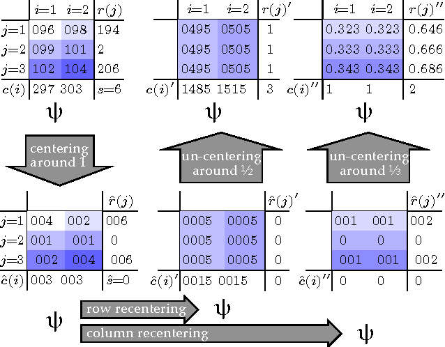 Figure 4 for The Linearization of Belief Propagation on Pairwise Markov Networks