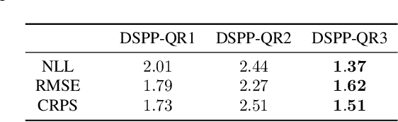 Figure 2 for Deep Sigma Point Processes