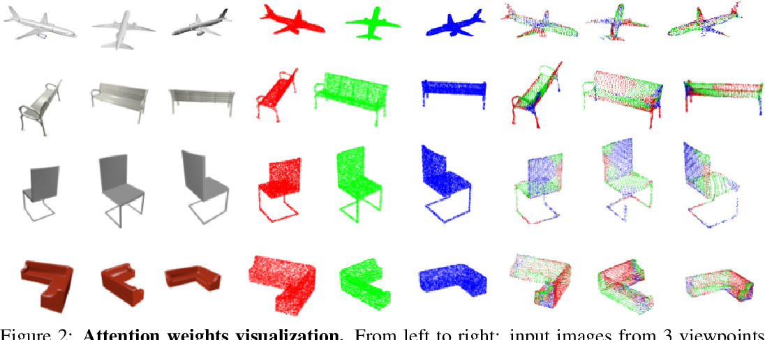 Figure 3 for MeshMVS: Multi-View Stereo Guided Mesh Reconstruction