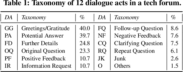 Figure 1 for Modeling Long-Range Context for Concurrent Dialogue Acts Recognition