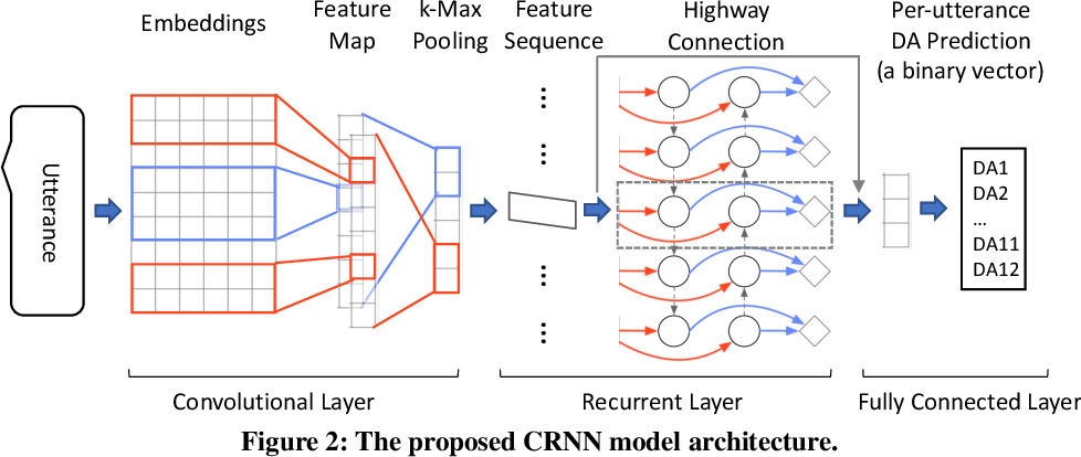 Figure 3 for Modeling Long-Range Context for Concurrent Dialogue Acts Recognition