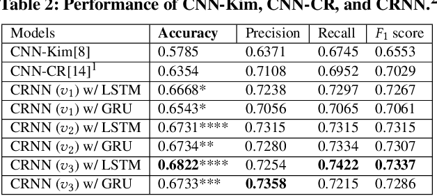 Figure 4 for Modeling Long-Range Context for Concurrent Dialogue Acts Recognition