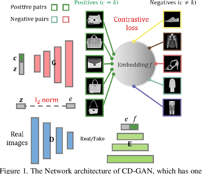 Figure 1 for Contrastive Disentanglement in Generative Adversarial Networks