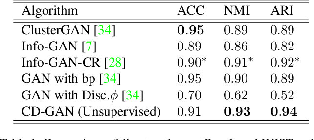 Figure 2 for Contrastive Disentanglement in Generative Adversarial Networks