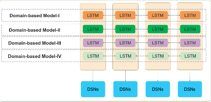 Figure 2 for Deep Stacking Networks for Low-Resource Chinese Word Segmentation with Transfer Learning