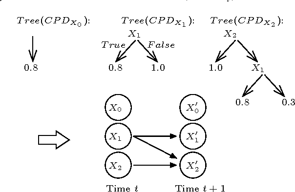 Figure 1 for Chi-square Tests Driven Method for Learning the Structure of Factored MDPs