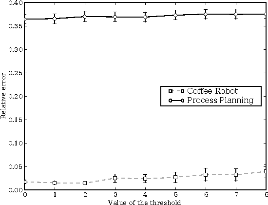 Figure 3 for Chi-square Tests Driven Method for Learning the Structure of Factored MDPs