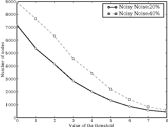 Figure 4 for Chi-square Tests Driven Method for Learning the Structure of Factored MDPs