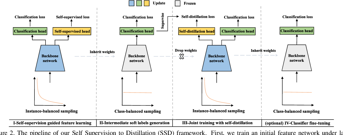 Figure 3 for Self Supervision to Distillation for Long-Tailed Visual Recognition