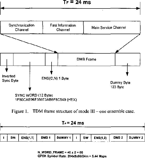 TDM framing for gap filler operation in satellite digital multimedia ...