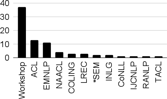Figure 4 for A Survey of Race, Racism, and Anti-Racism in NLP