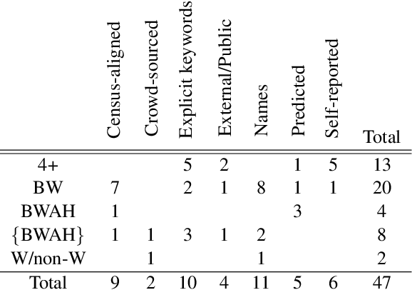 Figure 3 for A Survey of Race, Racism, and Anti-Racism in NLP