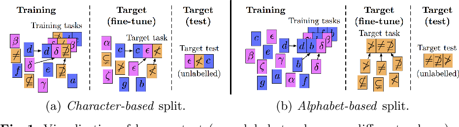 Figure 1 for Meta-Learning with Context-Agnostic Initialisations