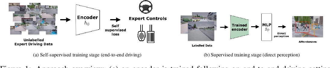 Figure 1 for Action-Based Representation Learning for Autonomous Driving