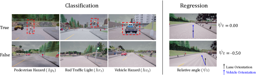 Figure 4 for Action-Based Representation Learning for Autonomous Driving