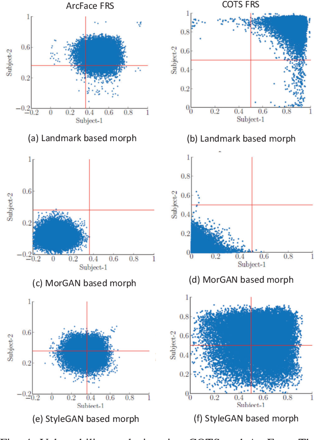 Figure 4 for Can GAN Generated Morphs Threaten Face Recognition Systems Equally as Landmark Based Morphs? -- Vulnerability and Detection